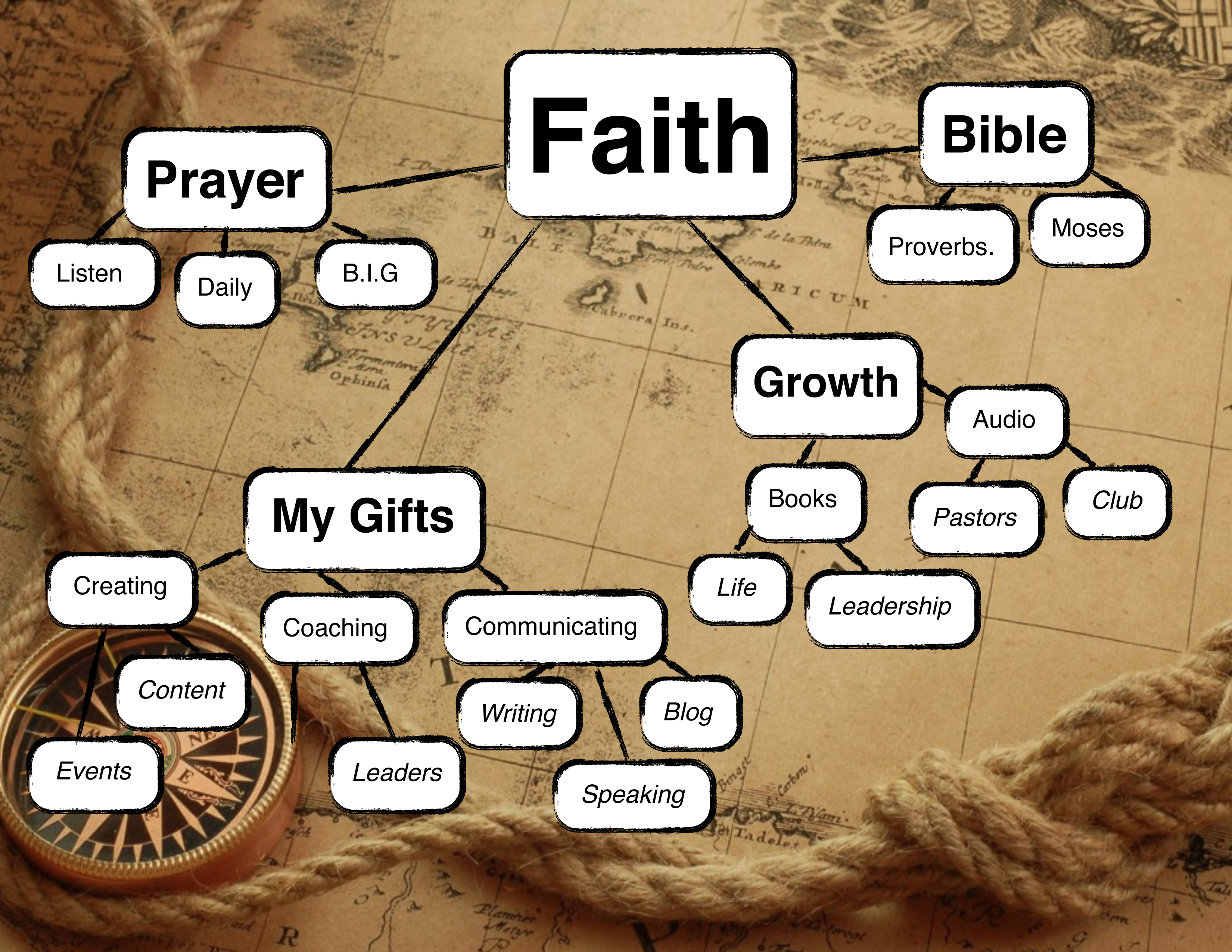 Project f6 faith john barrett blog this is an exercise that will start to help you define your map for faith dream big and take the time to set your gps to faith publicscrutiny Images